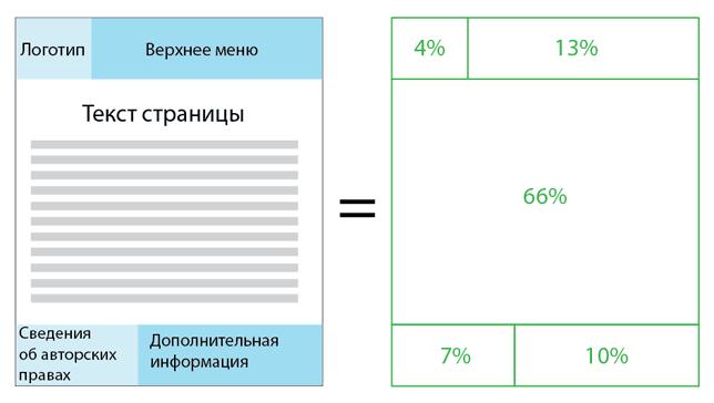 Эффективность дизайна