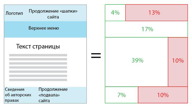 Пример неэффективного дизайна