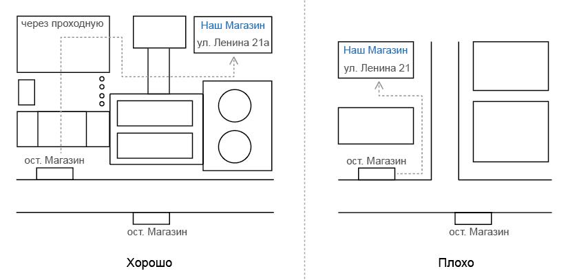 Дизайн схемы проезда