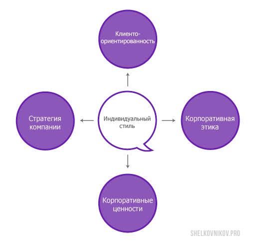 Индивидуальный стиль - корпоративная этика, ценности, стратегия, клиентоориентированность