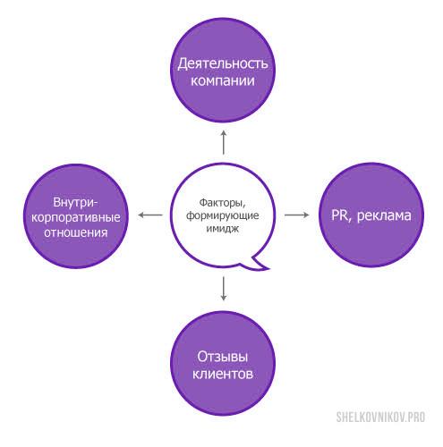 Факторы, формирующие, имидж компании - отзывы, деятельность, реклама, PR