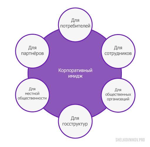 Корпоративный имидж - для сотрудников, для СМИ, для клиентов, для пратнёров, для госструктур