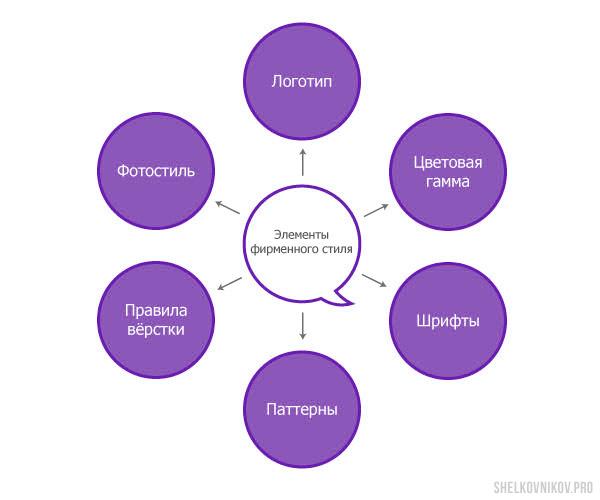Элементы фирменного стиля: логотип, шрифт, цветовая гамма, правила вёрстки, паттерны, фотостиль