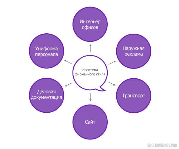 Носители фирменного стиля: сайт, деловая документация, сайт, униформа сотрудников, транспорт, интерьер офисов